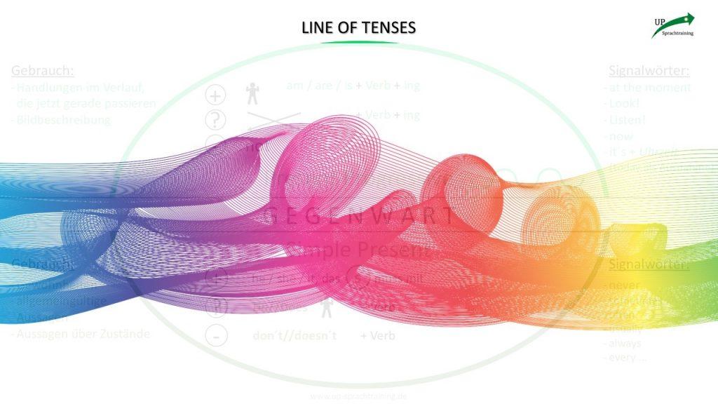 Line of Tenses